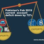 Pakistan's Feb 2019 Current Deficit down by 72%
